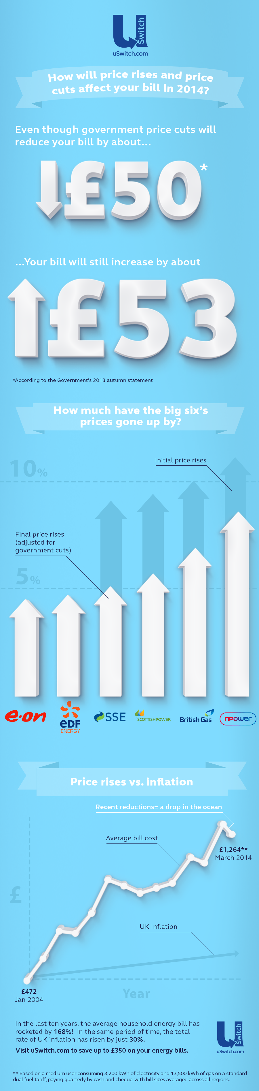 price rise infographic