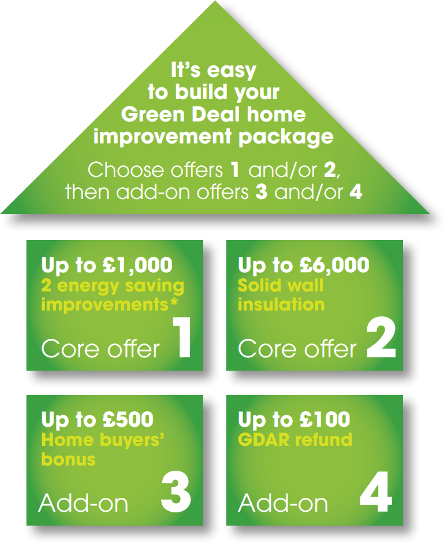 How does the Green Deal Home Improvement Fund work?