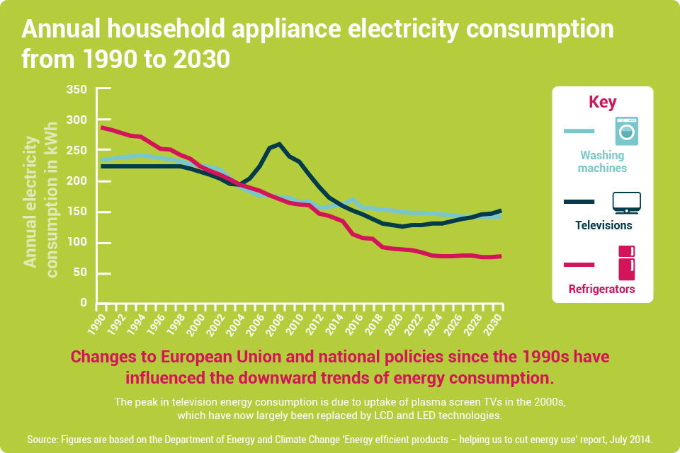 Appliance electricity consumption